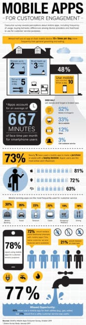 Mobile Apps Infographic - Judy Musgrove