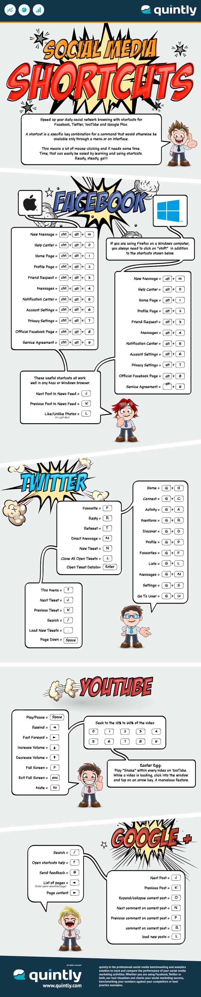 Social Media Shortcuts Infographics by Brad Friedman