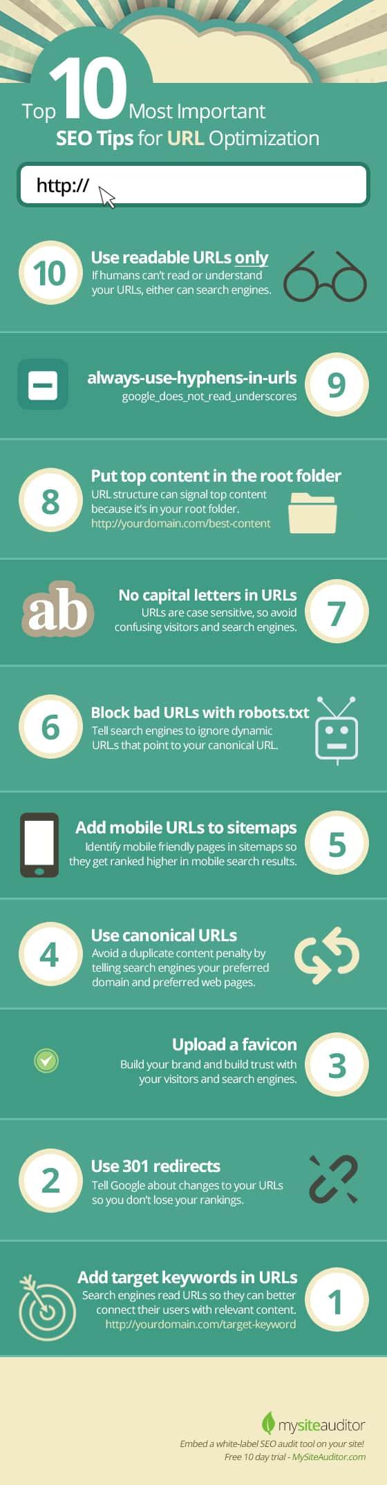 Creating SEO Friendly URLS
