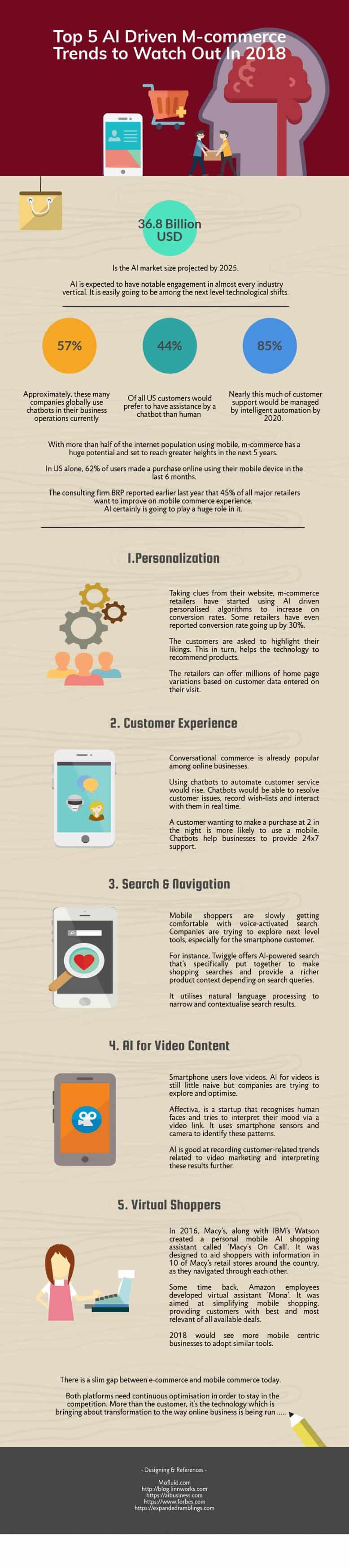 Mobile Commerce Trends by Mofluid